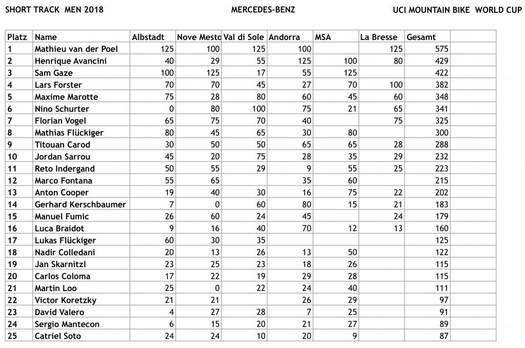 WC18 Short Track Weltcup Standings-Herren